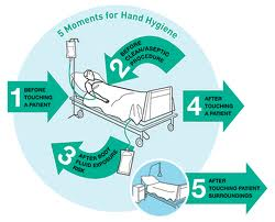 WHO 5 Moments for Hand Hygiene